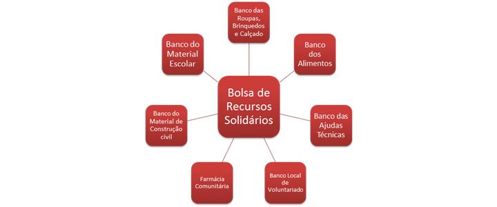Bolsa Solidária de Recursos